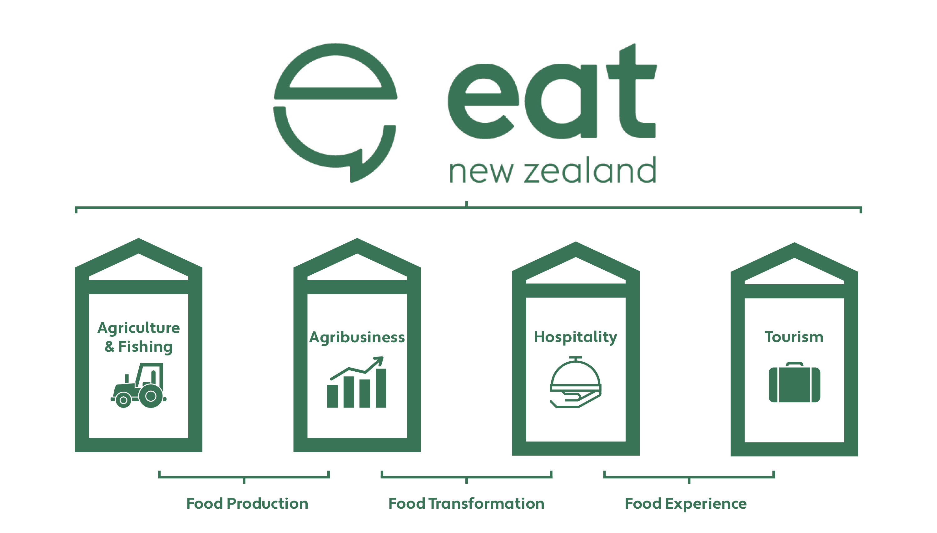 ConversatioNZ 4.0 National Food Strategy Webinar Recording